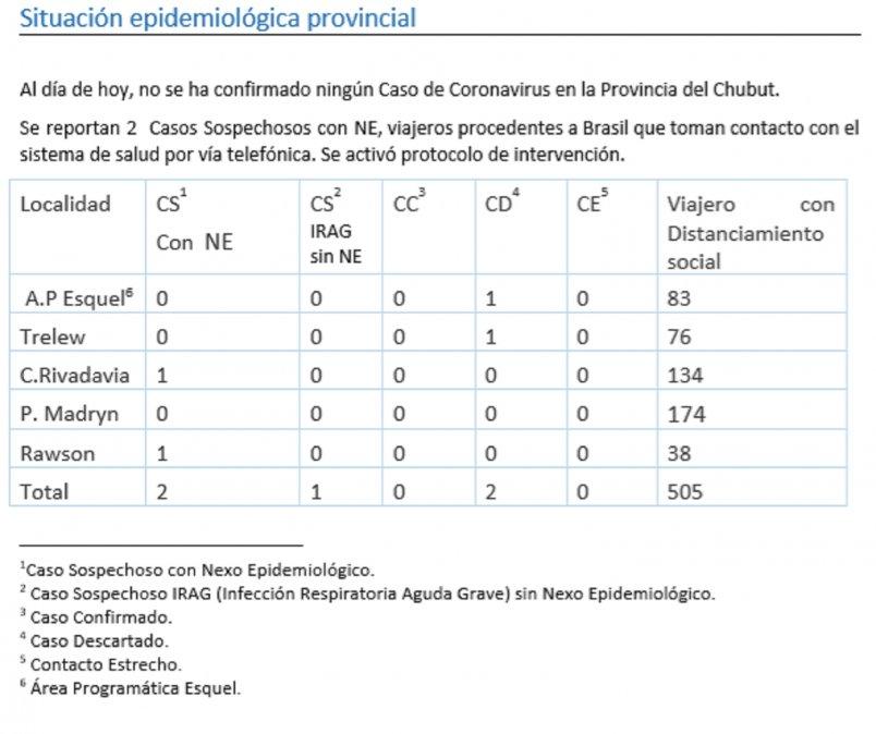 Todavía no se ha confirmado ningún caso de Coronavirus en Chubut.
