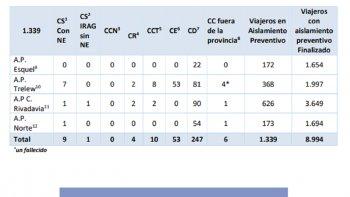 Coronavirus: Hay 53 contactos estrechos con el caso de Trelew
