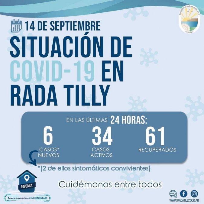 Se registraron seis casos nuevos de COVID-19 en Rada Tilly.