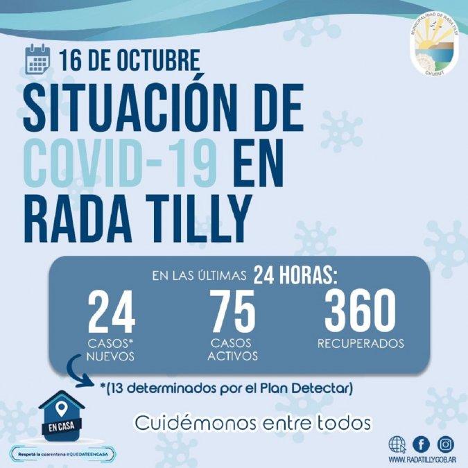 Rada Tilly registró 24 casos nuevos de COVID-19.