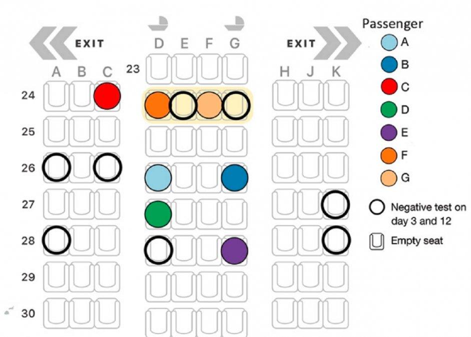 Un estudio muestra cómo cuatro pasajeros se contagian en un vuelo